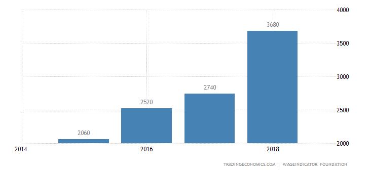 Ukraine Wages Low Skilled