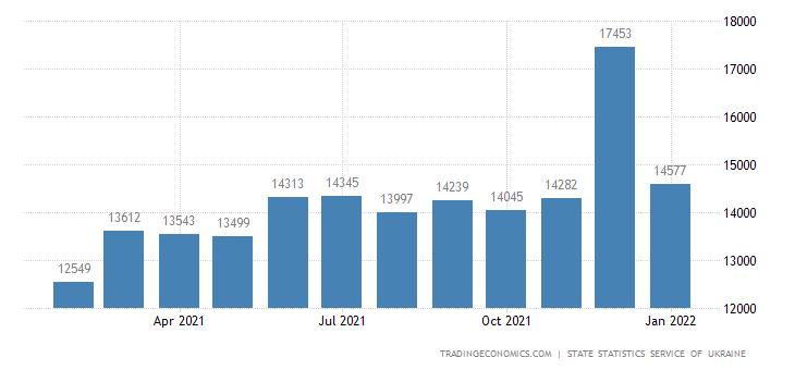 Ukraine Average Monthly Wages | 2019 | Data | Chart | Calendar