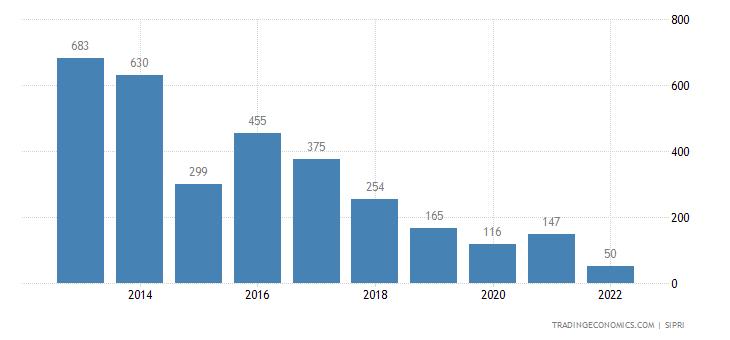 Ukraine Weapons Sales