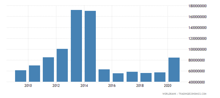 ukraine workers remittances and compensation of employees paid us dollar wb data