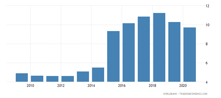 ukraine workers remittances and compensation of employees received percent of gdp wb data