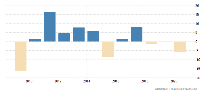 united arab emirates adjusted net national income annual percent growth wb data