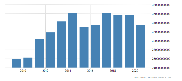 united arab emirates adjusted net national income constant 2005 us$ wb data
