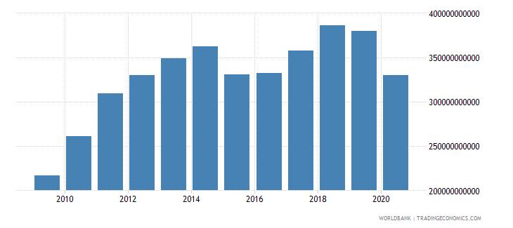 united arab emirates adjusted net national income current us$ wb data