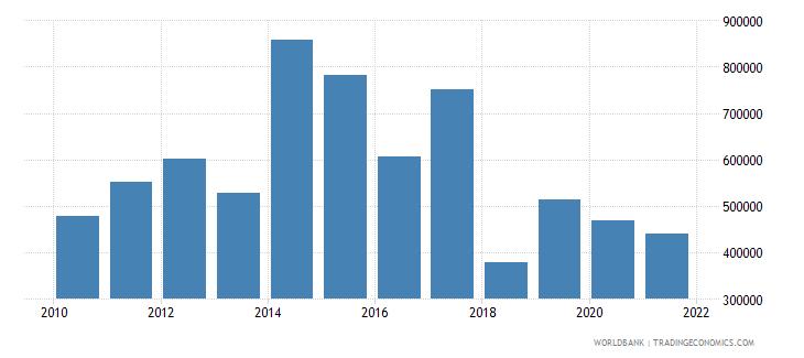 united arab emirates adjusted savings net forest depletion current us$ wb data