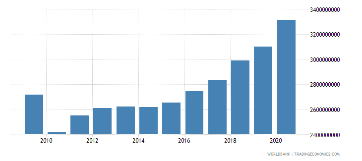 united arab emirates agriculture value added constant 2000 us dollar wb data