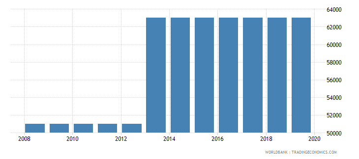 united arab emirates armed forces personnel total wb data
