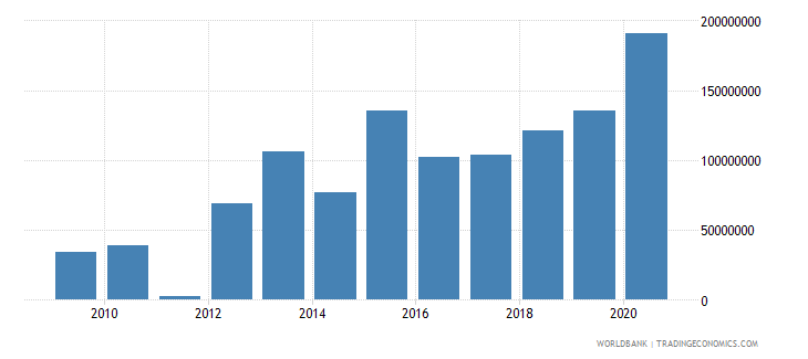 united arab emirates arms exports constant 1990 us dollar wb data