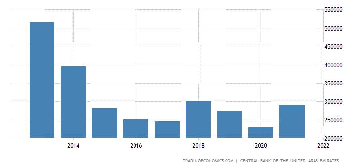 United Arab Emirates Balance of Trade | 2019 | Data | Chart | Calendar