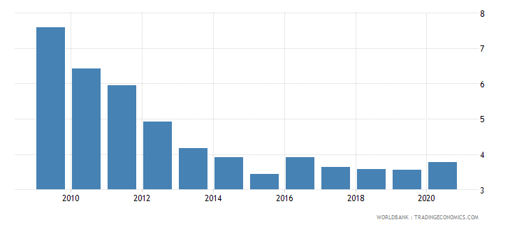 united arab emirates broad money to total reserves ratio wb data