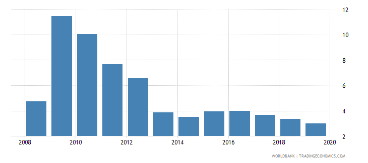 united arab emirates central bank assets to gdp percent wb data