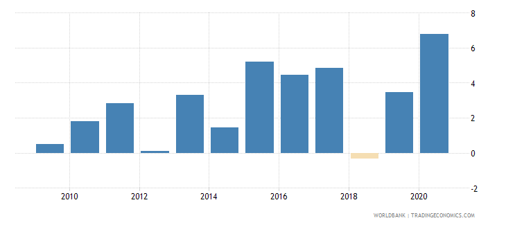 united arab emirates claims on central government etc percent gdp wb data