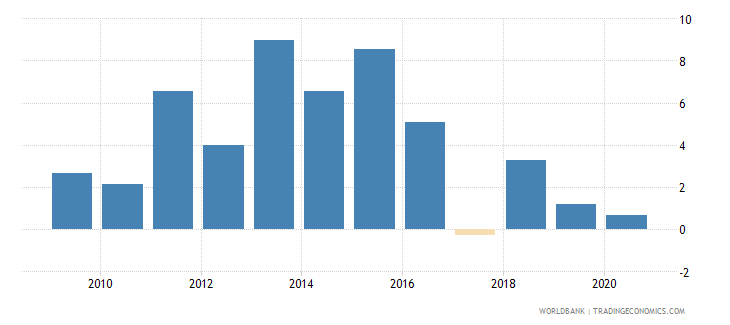united arab emirates claims on other sectors of the domestic economy annual growth as percent of broad money wb data