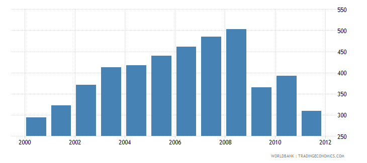 united arab emirates co2 emissions from transport million metric tons wb data