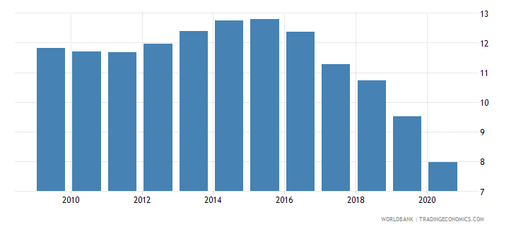 united arab emirates commercial bank branches per 100 000 adults wb data