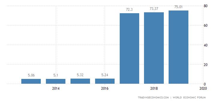 United Arab Emirates Competitiveness Index