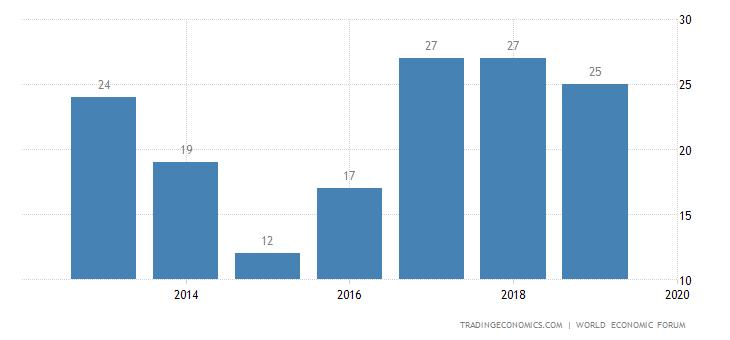 United Arab Emirates Competitiveness Rank