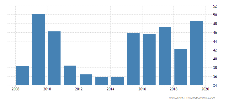 united arab emirates consolidated foreign claims of bis reporting banks to gdp percent wb data