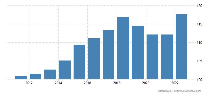 united arab emirates consumer price index 2010  100 wb data