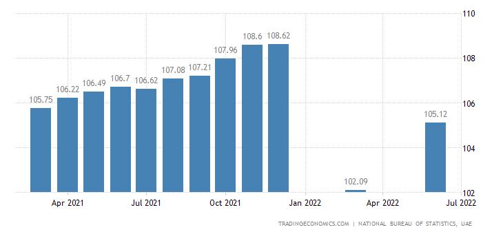 United Arab Emirates Consumer Price Index (CPI)