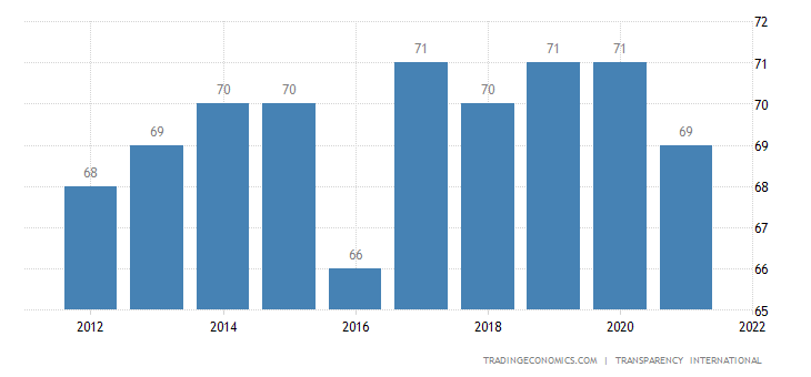 United Arab Emirates Corruption Index