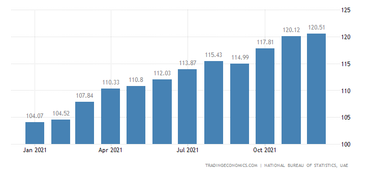 United Arab Emirates CPI Transportation