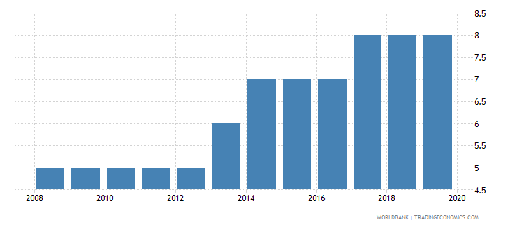 united arab emirates credit depth of information index 0 low to 6 high wb data