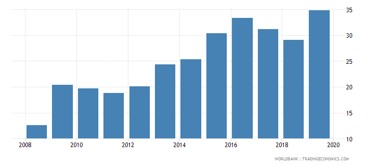 united arab emirates credit to government and state owned enterprises to gdp percent wb data