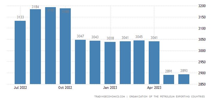 United Arab Emirates Crude Oil Production | 2019 | Data