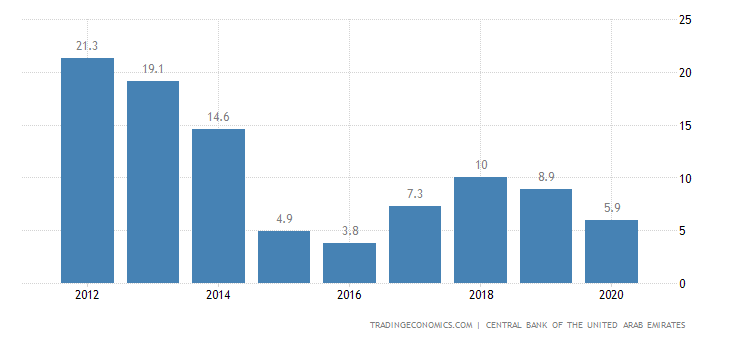 United Arab Emirates Current Account to GDP