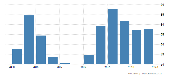 united arab emirates domestic credit to private sector percent of gdp gfd wb data