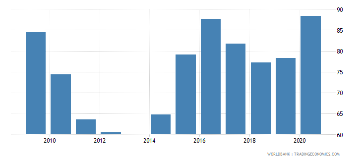 united arab emirates domestic credit to private sector percent of gdp wb data