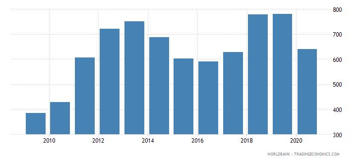 united arab emirates export value index 2000  100 wb data