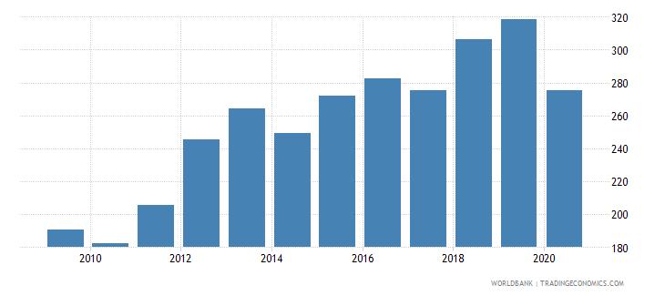 united arab emirates export volume index 2000  100 wb data