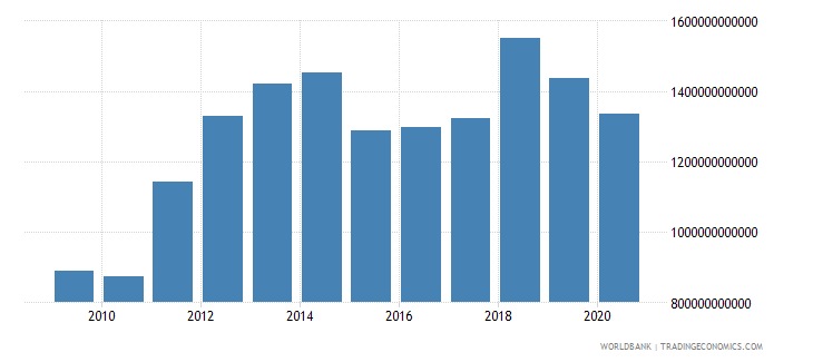 united arab emirates exports as a capacity to import constant lcu wb data
