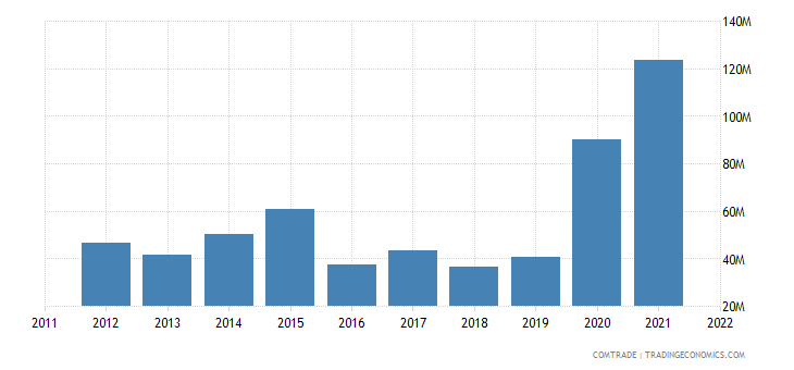 united arab emirates exports china aluminum