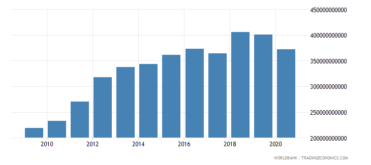 united arab emirates exports of goods and services constant 2000 us dollar wb data