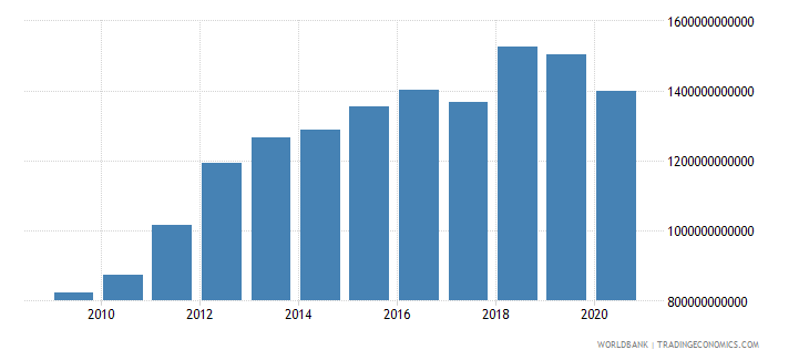 united arab emirates exports of goods and services constant lcu wb data