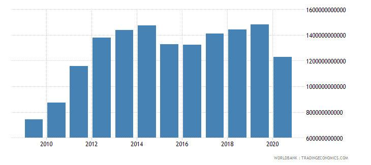 united arab emirates exports of goods and services current lcu wb data