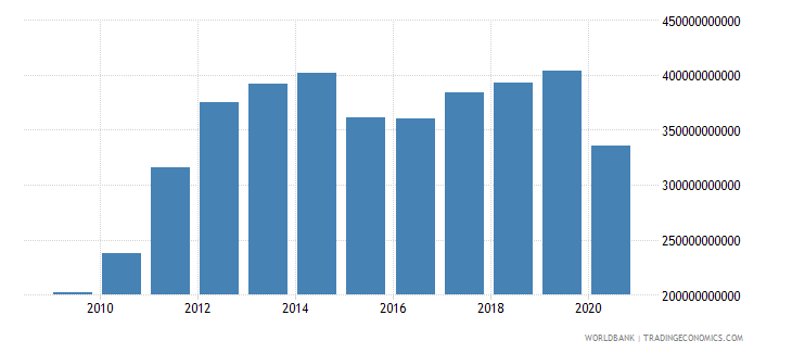 united arab emirates exports of goods and services us dollar wb data