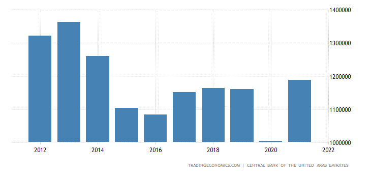 United Arab Emirates Exports