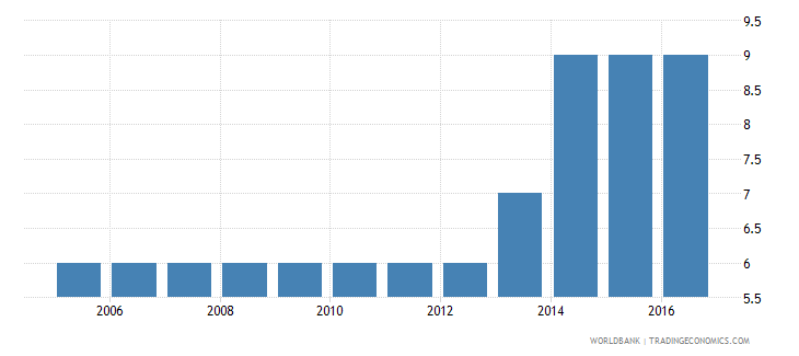 united arab emirates extent of director liability index 0 to 10 wb data