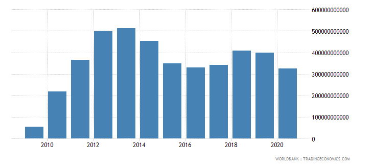 united arab emirates external balance on goods and services current lcu wb data