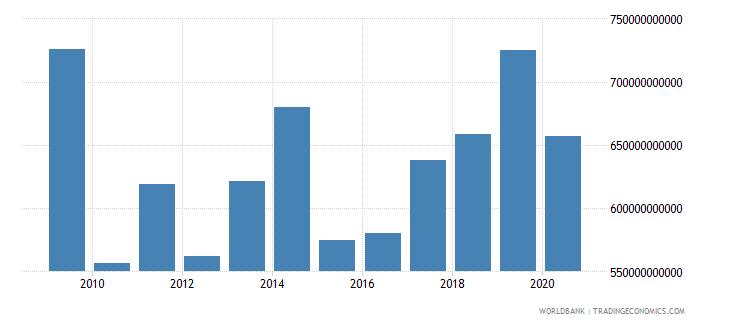 united arab emirates final consumption expenditure constant lcu wb data