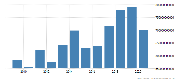 united arab emirates final consumption expenditure current lcu wb data