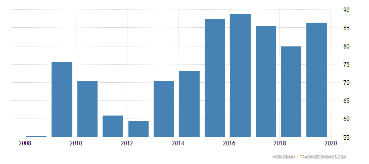 united arab emirates financial system deposits to gdp percent wb data