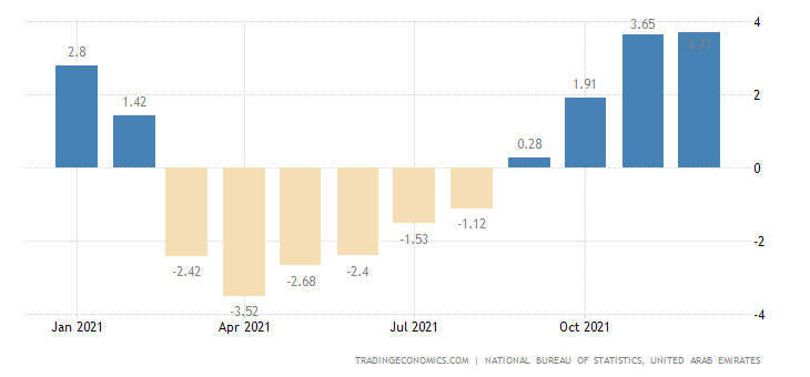 United Arab Emirates Food Inflation