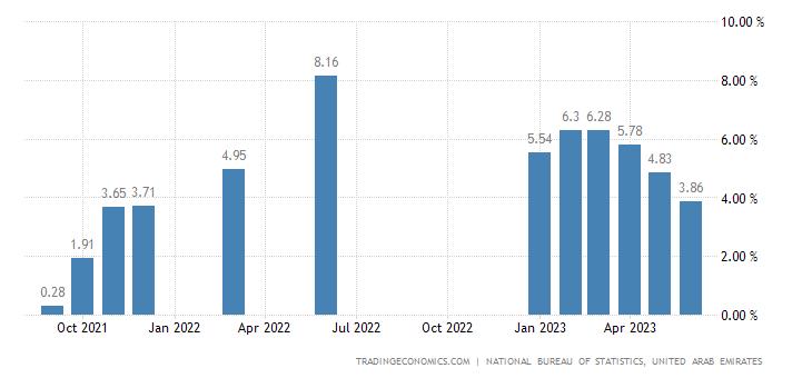 United Arab Emirates Food Inflation