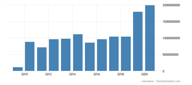 united arab emirates foreign direct investment net inflows bop current us$ wb data