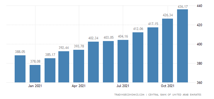 United Arab Emirates Total Foreign Assets